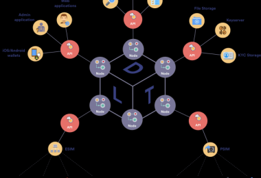 Distributed Lab токенизация активов TokenD
