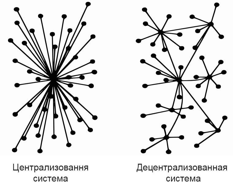 различие систем