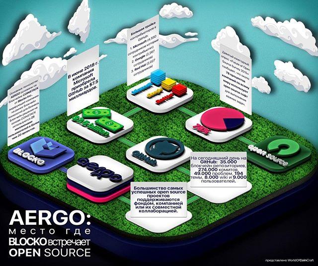 aergo-info блокчейн смарт контракт