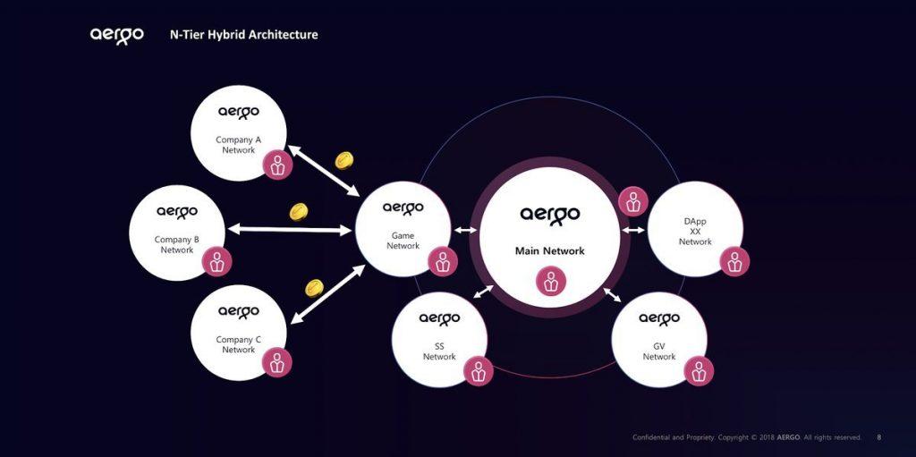 aergo блокчейн смарт контракт