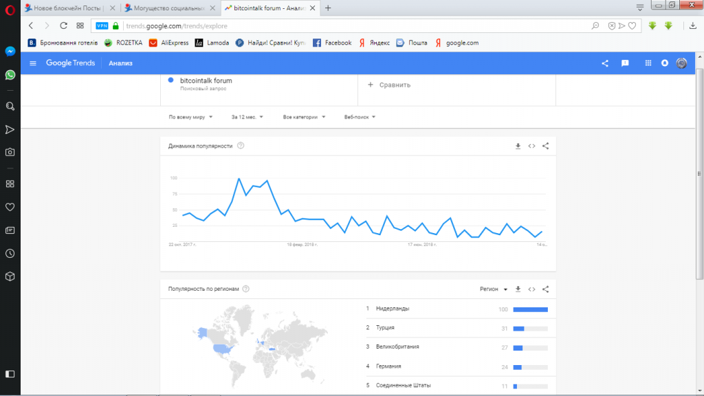 google trends-BTT-тренд