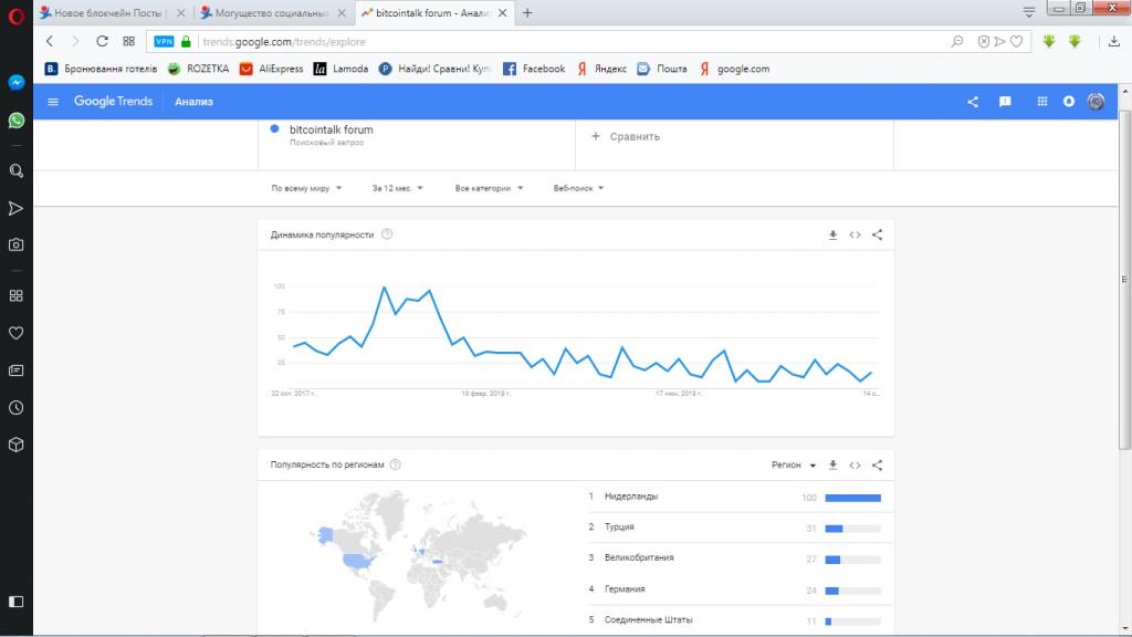 google trends-BTT-тренд