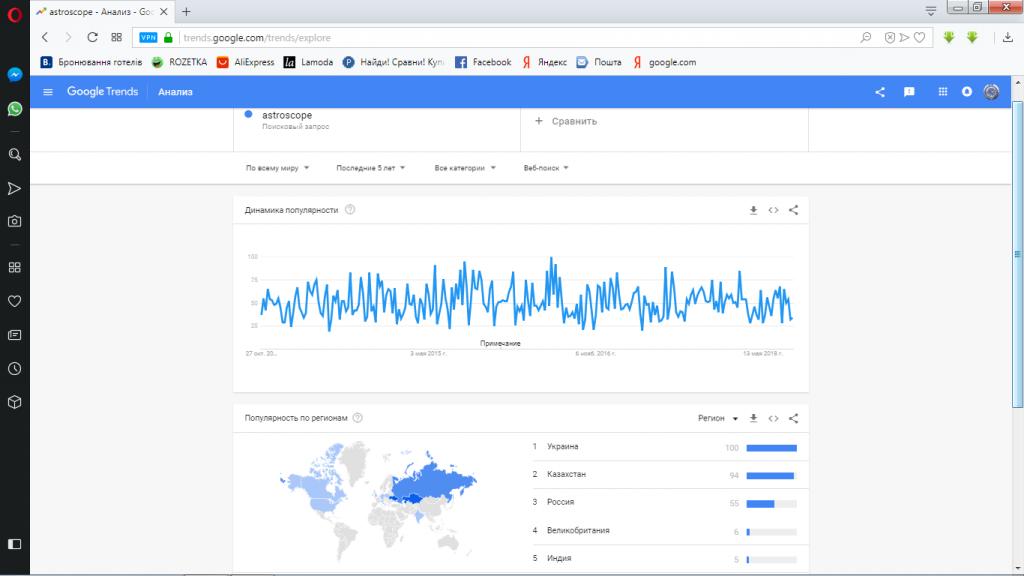 google trends-astroscope-тренд