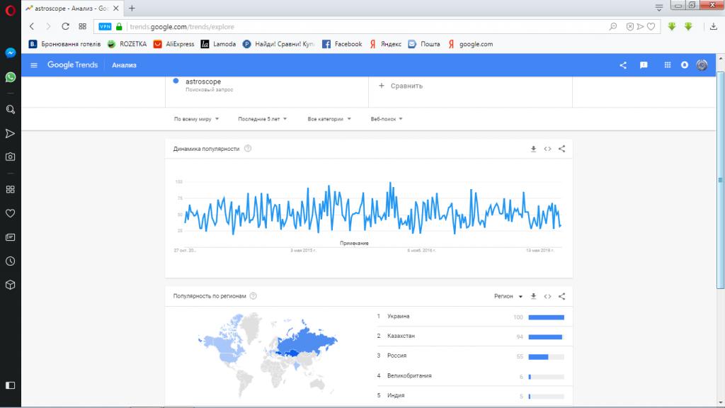 google trends-astroscope-тренд