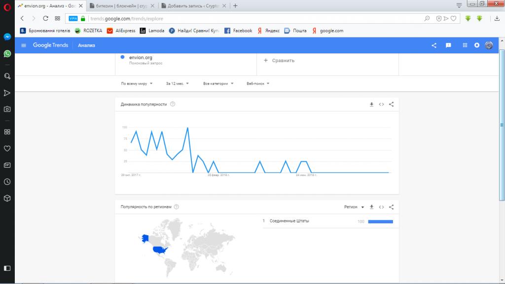 google trends-envionorg-тренд