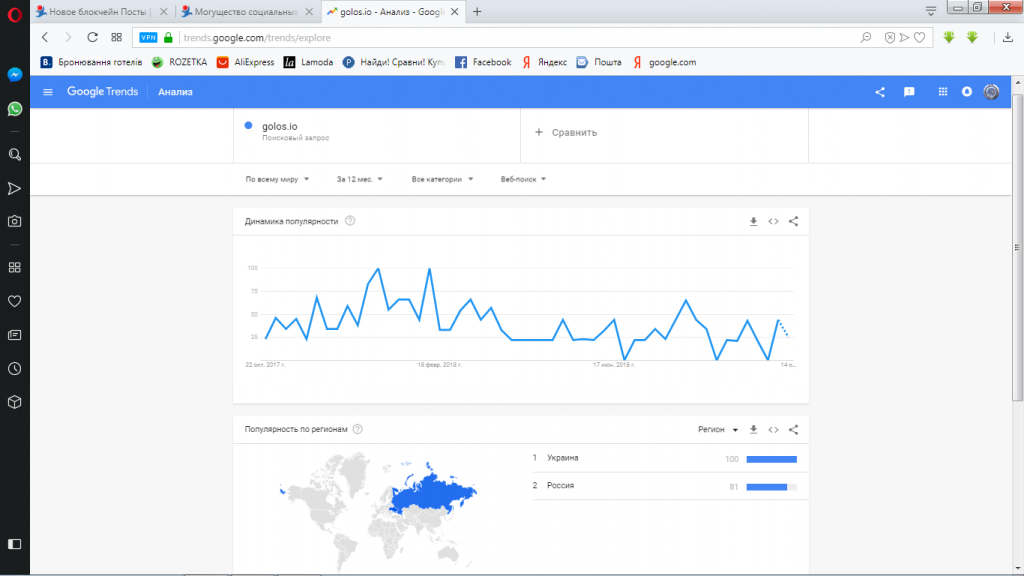 google trends-golos.io-тренд