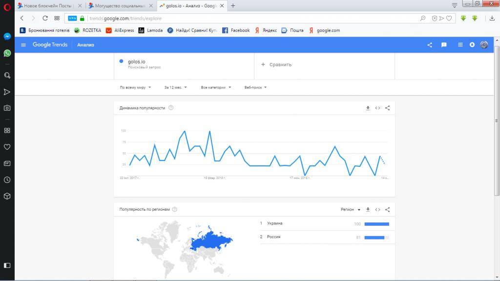 google trends-golos.io-тренд