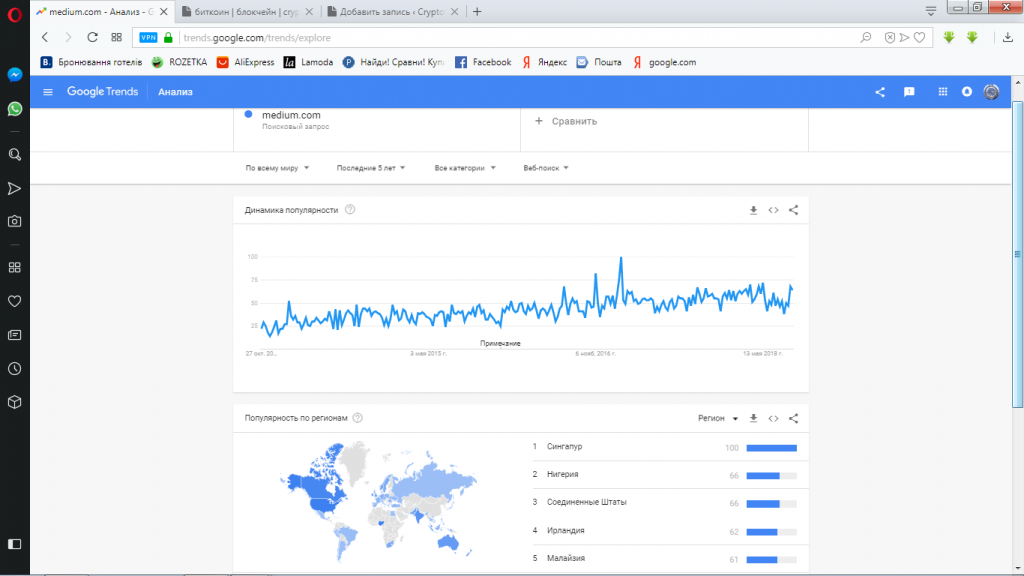 google trends-medium.com-тренд блокчейн