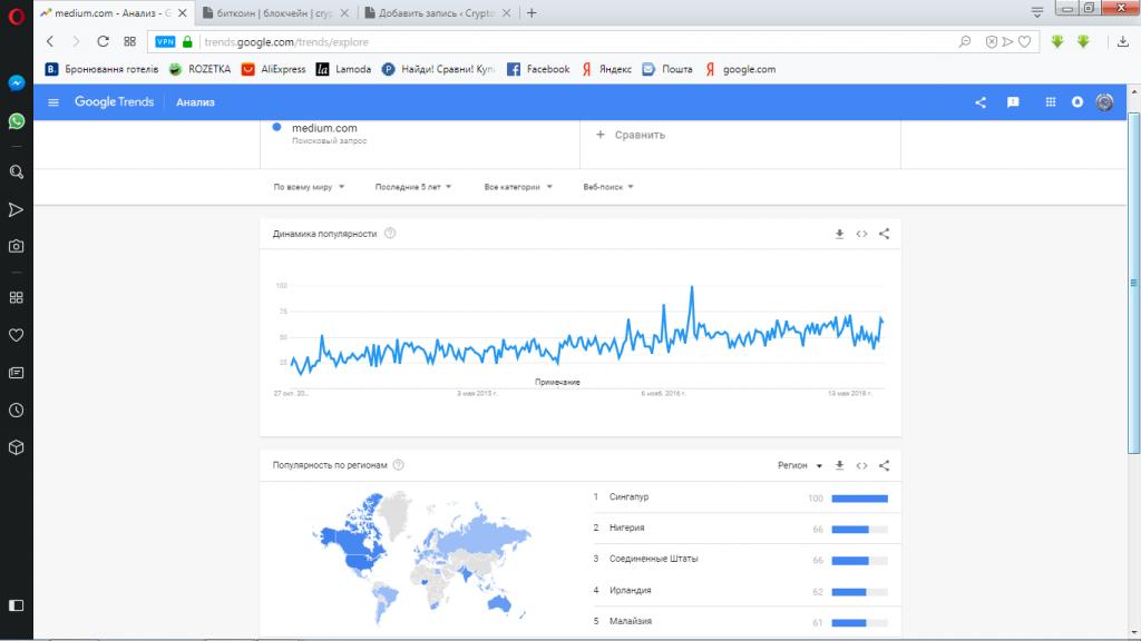 google trends-medium.com-тренд