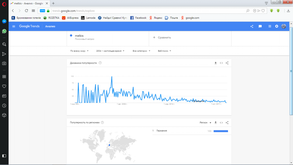 google trends-melbis-тренд