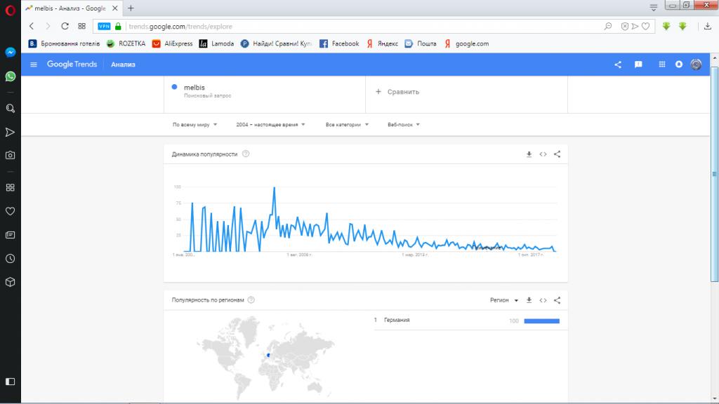 google trends-melbis-тренд