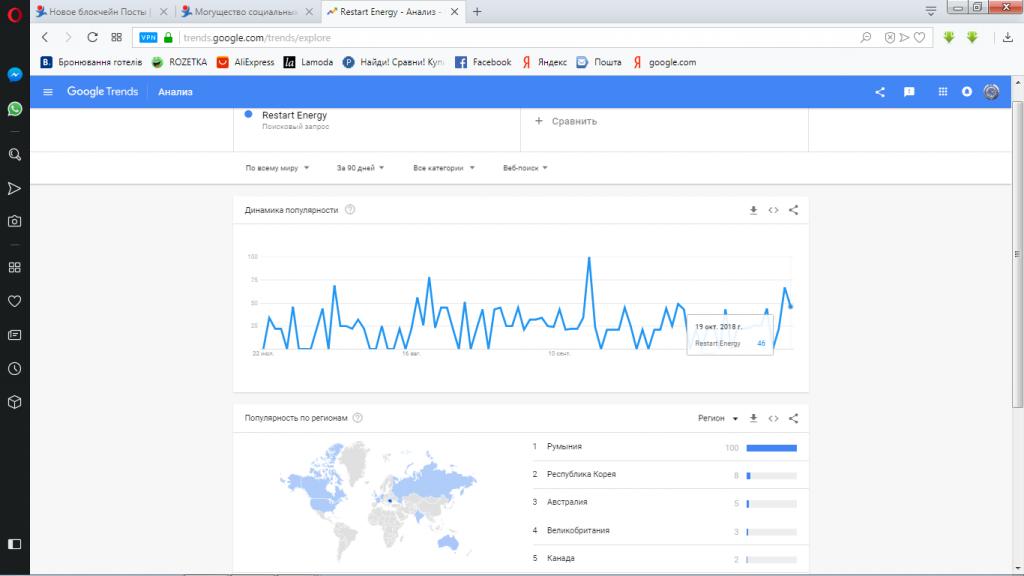google trends-red-тренд