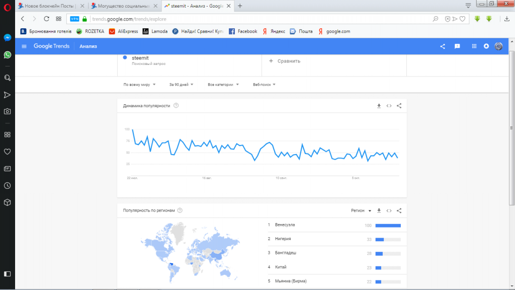google trends-steemit-тренд