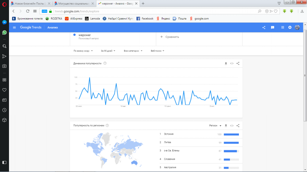 google trends-wepower- блокчейн