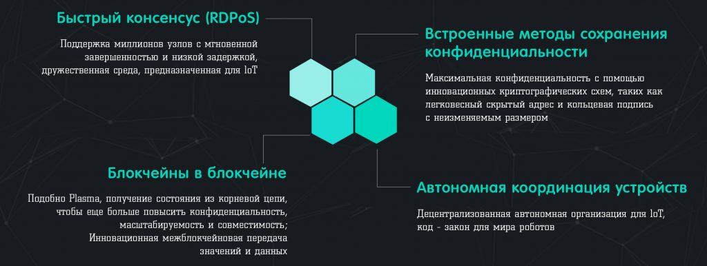 блокчейн iotex