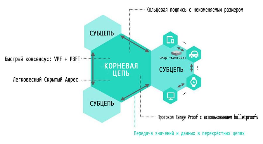 iot-iotex-blockchain