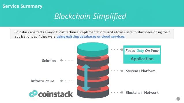 Blocko Основная сеть