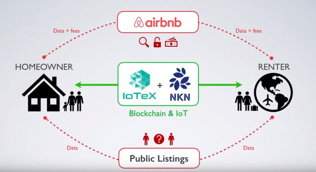 nkn iotex iot блокчейн
