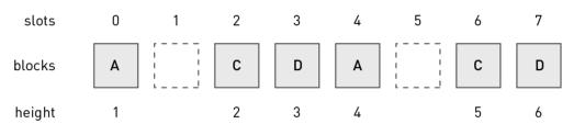 Рисунок 2. Производство блоков при сбое B