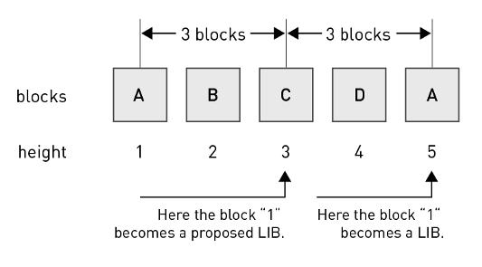 Рисунок 4. Определение последнего необратимого блока в случае 4 BP