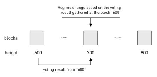 Рисунок 5. Схема выборов ВР