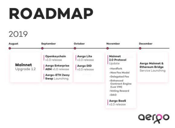 Roadmap Aergo 2019