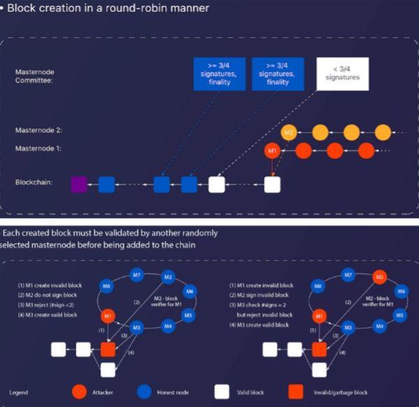 проект блокчейн мастерноды