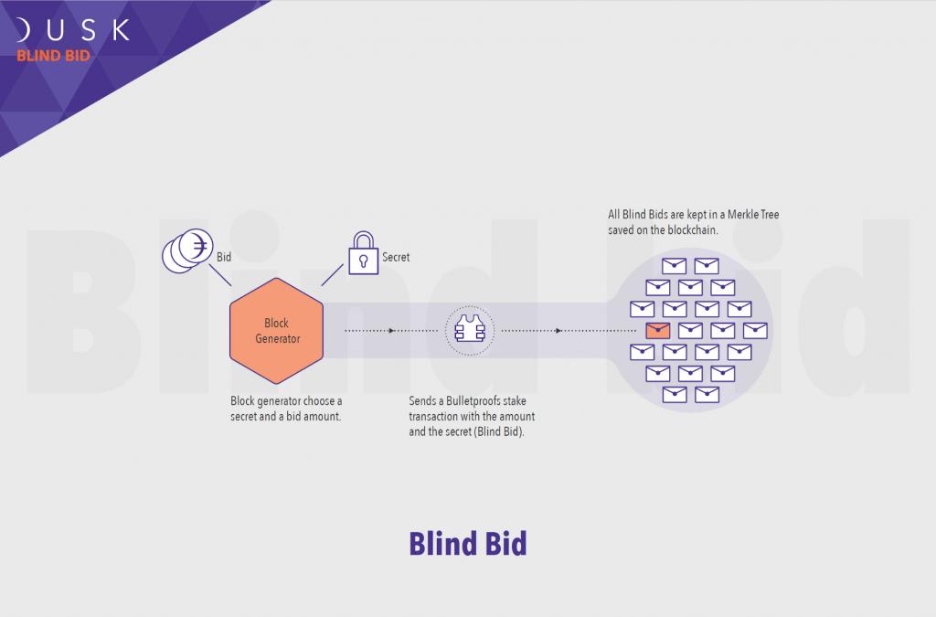 Dusk Network. Блокчейн сеть для ценных бумаг