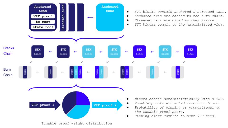 Blockstack блокчейн binance интернет