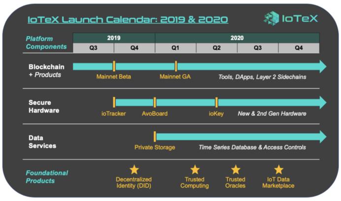Календарь запуска IoTeX: 2019–2020, iotexicu
