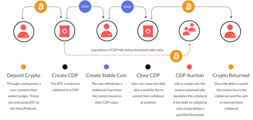 Kava блокчейн децентрализация финансы