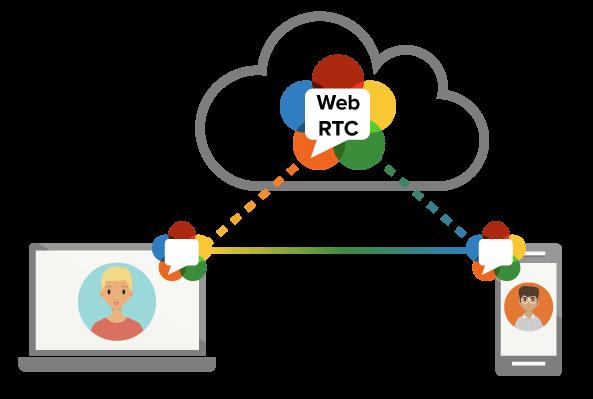 webrtc ip-адрес