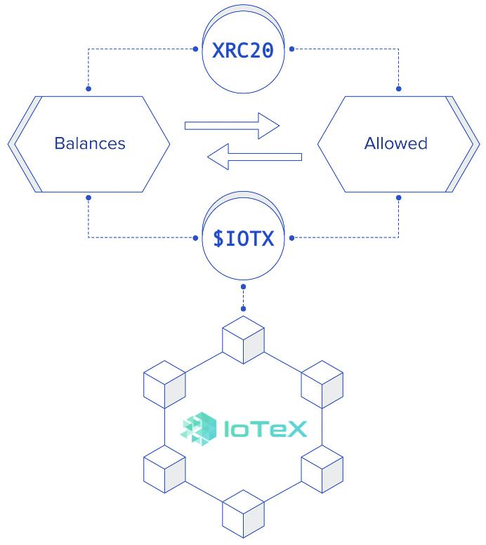 XRC-20 XRC-721 token minter